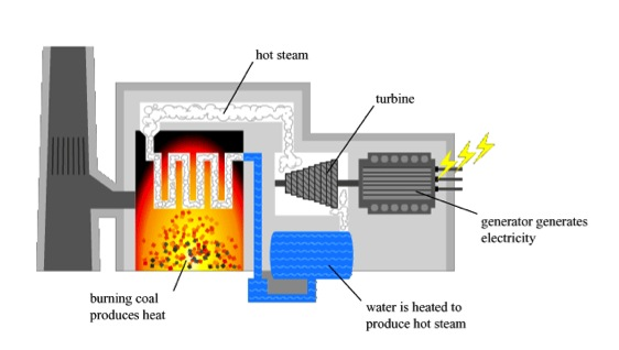Schematic of a thermal generation plant.