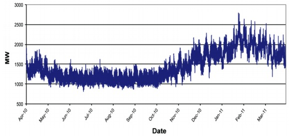 New Brunswick's yearly electricity demand, hour intervals.