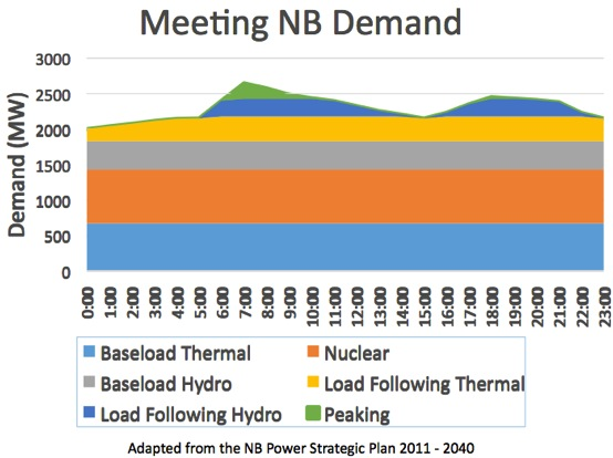 A graph showing how some utilities meet electricity demand.