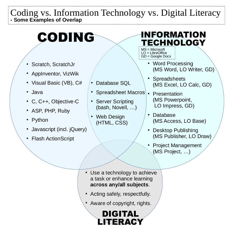 Coding vs Information Technology vs Digital Literacy
