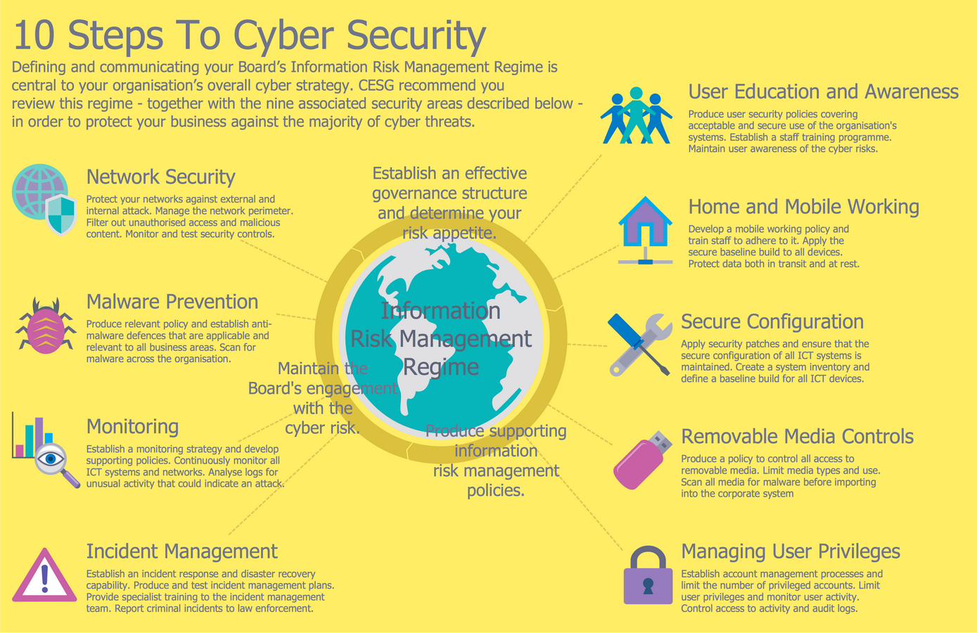 10 Steps to Cybersecurity